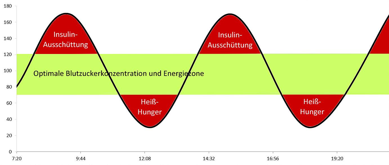 Kohlenhydrate Insulin
